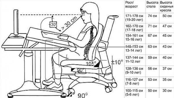 нормативы для высоты стола и стула ученика