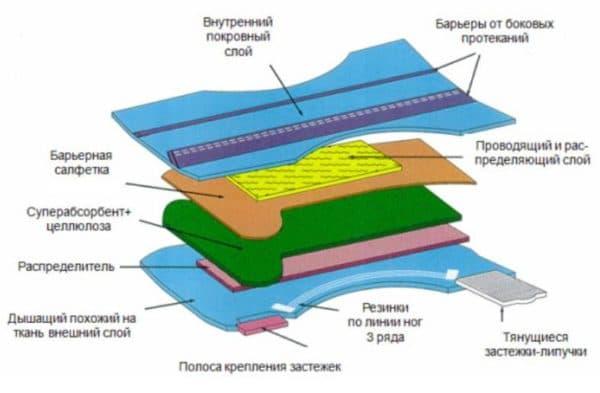 Памперсы для новорожденных структура