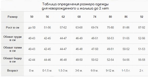 Таблица размеров одежды от 0 и до 2 лет