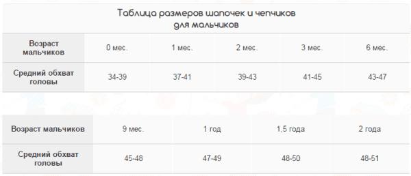 Таблица размеров шапочек для девочек от 0 месяцев и до 2 лет