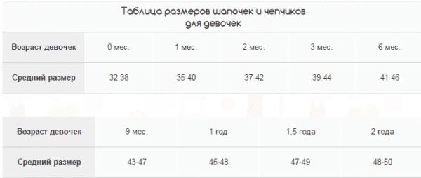 Таблица размеров чепчиков для мальчиков от 0 месяцев