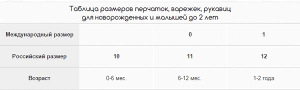 Таблица размеров перчаток и варежек для новорожденного