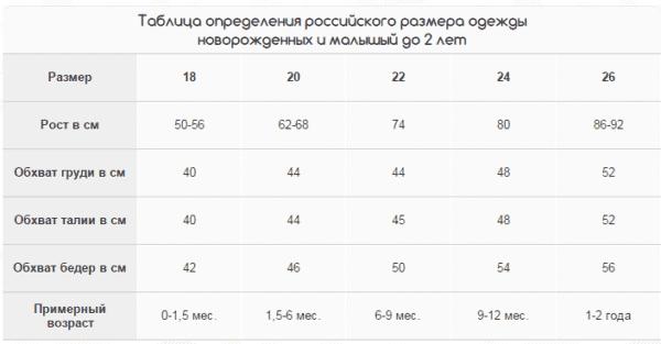 таблица российских размеров одежды от 0 до 24 месяцев