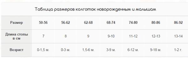Таблица размеров колготок для новорожденного по месяцам