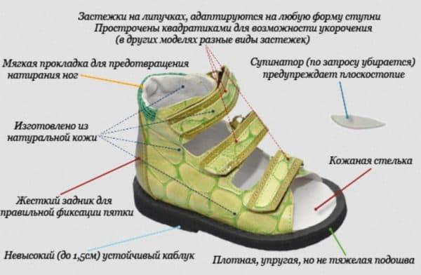 Правильная ортопедическая детская обувь на лето